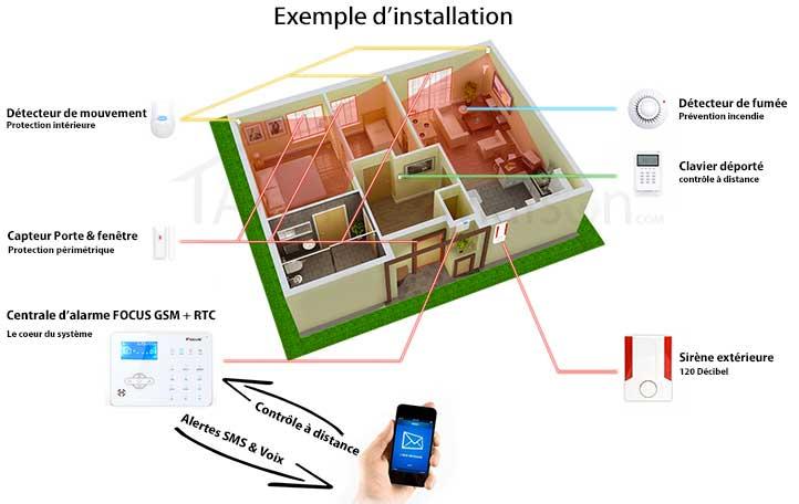 ihlim s curiser une maison avec une alarme. Black Bedroom Furniture Sets. Home Design Ideas